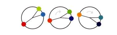 Triadisches Farbschema.