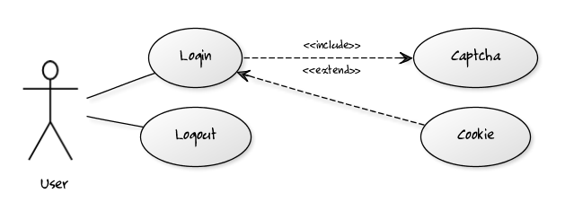 software zur erstellung von anwendungsfalldiagrammen  u2013 antary