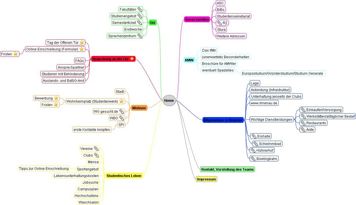 MindMap der Webpräsenz TU Ilmenau (Quelle: http://blogs.tu-ilmenau.de)