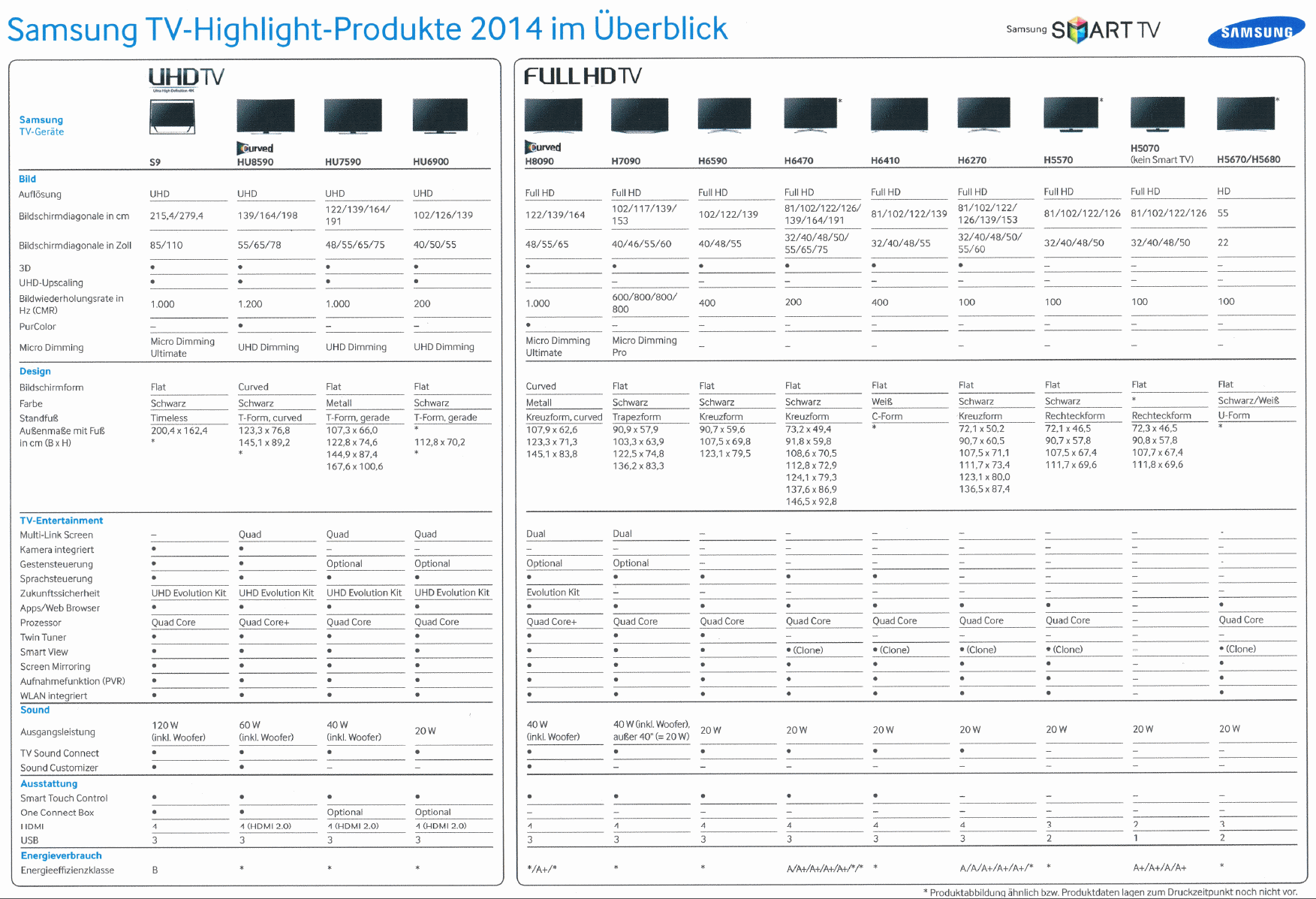 Samsung H-Serie Lineup
