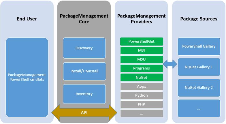 Windows 10 PackageManagement Architektur