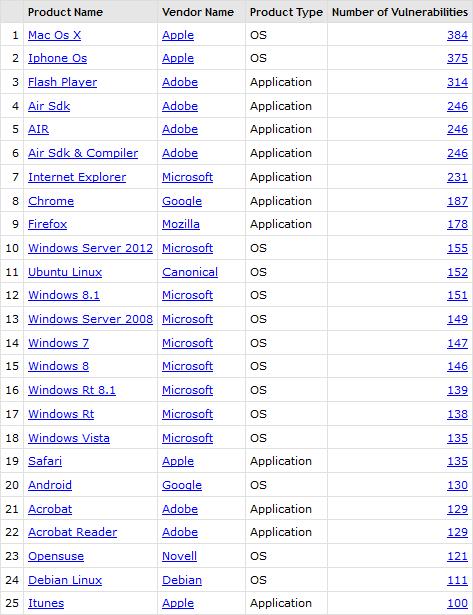 Top 25 Sicherheitslücken 2015