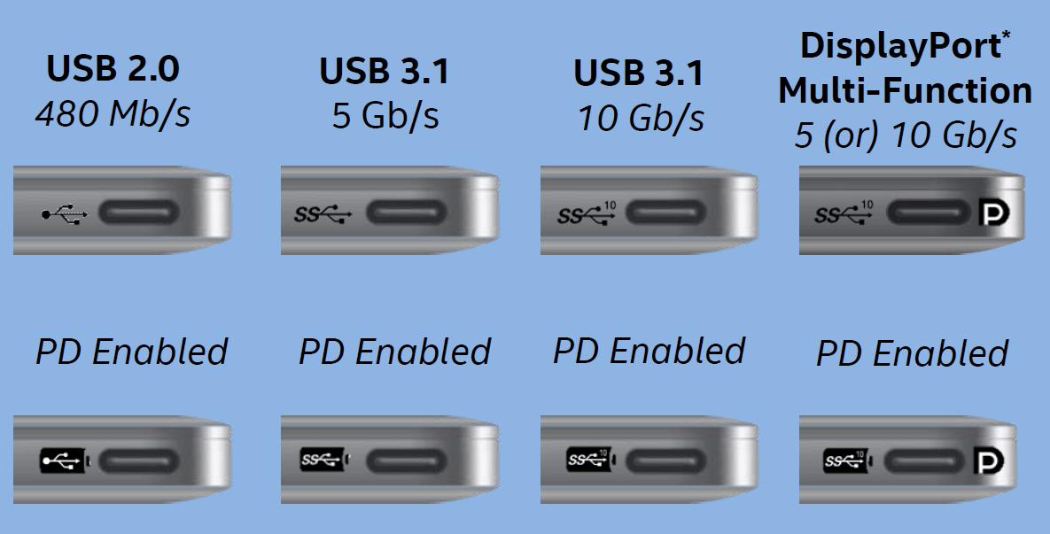 Verschiedene Beschriftungen bei USB Typ C