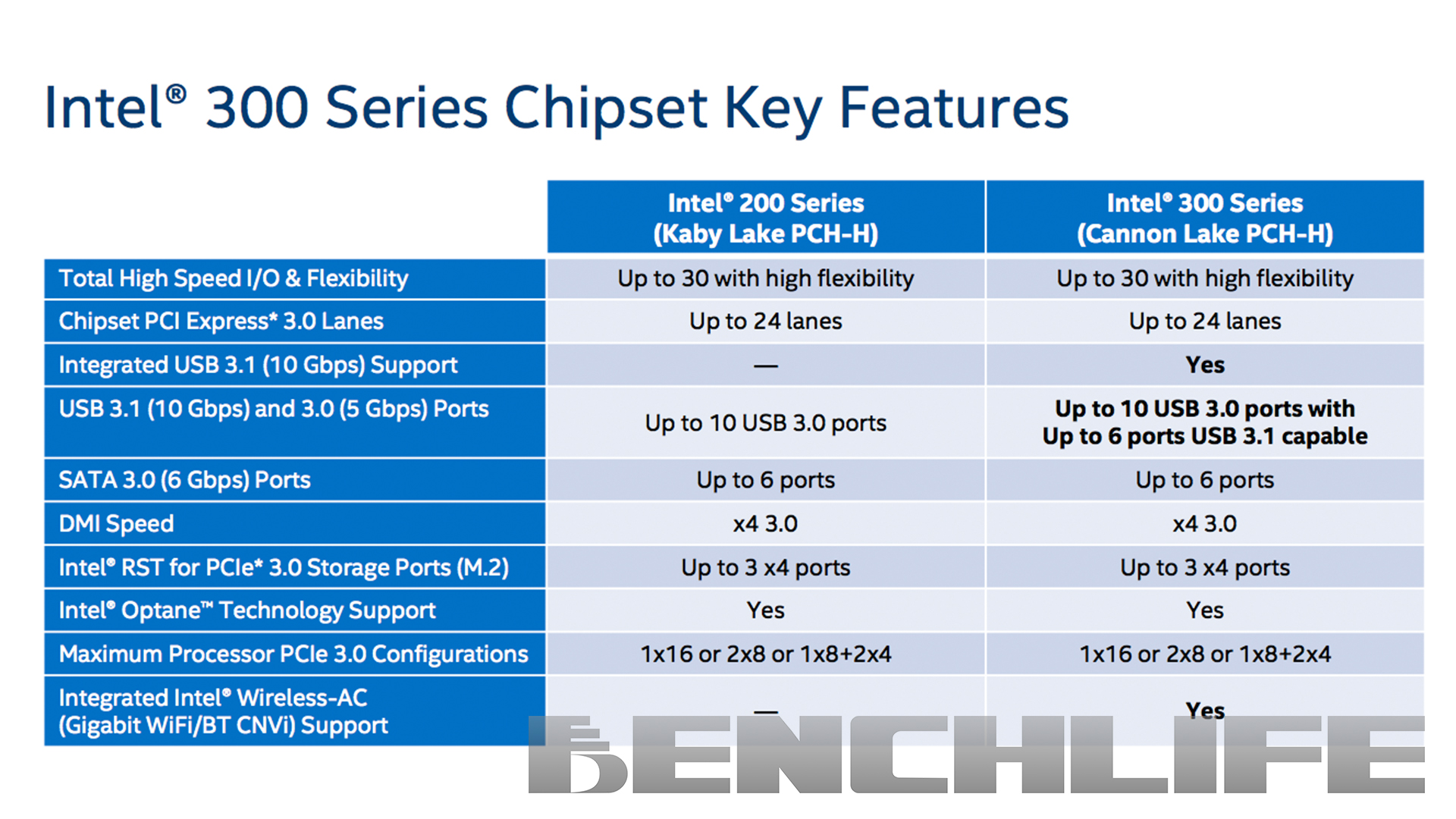 Intel 300 series Chipset (Bild: Benchlife)
