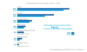 Cloud-Nutzung 2017 vs. 2018 (Quelle: RightScale)