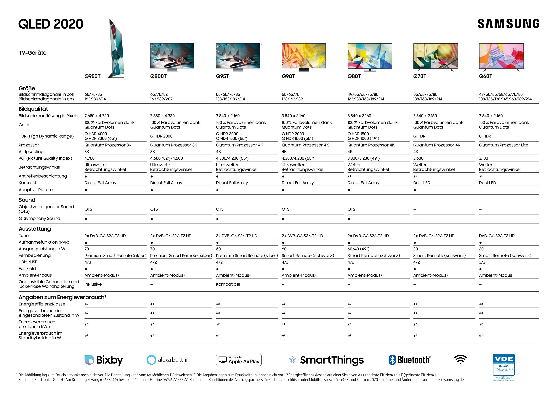 Features der QLED-Baureihen im Überblick (Bild: Samsung)